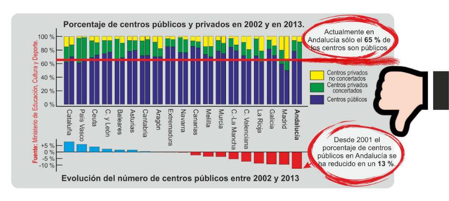 Porcentaje de centros públicos y privados.